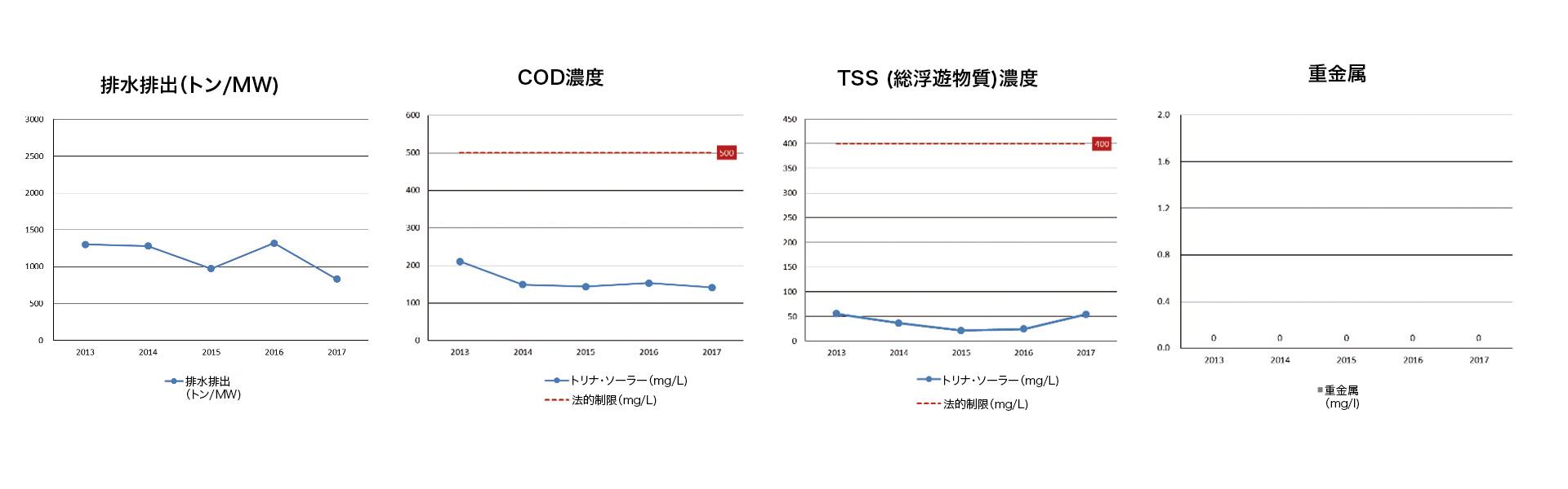 排水排出(トン/MW)、COD濃度、TSS (総浮遊物質)濃度、重金属